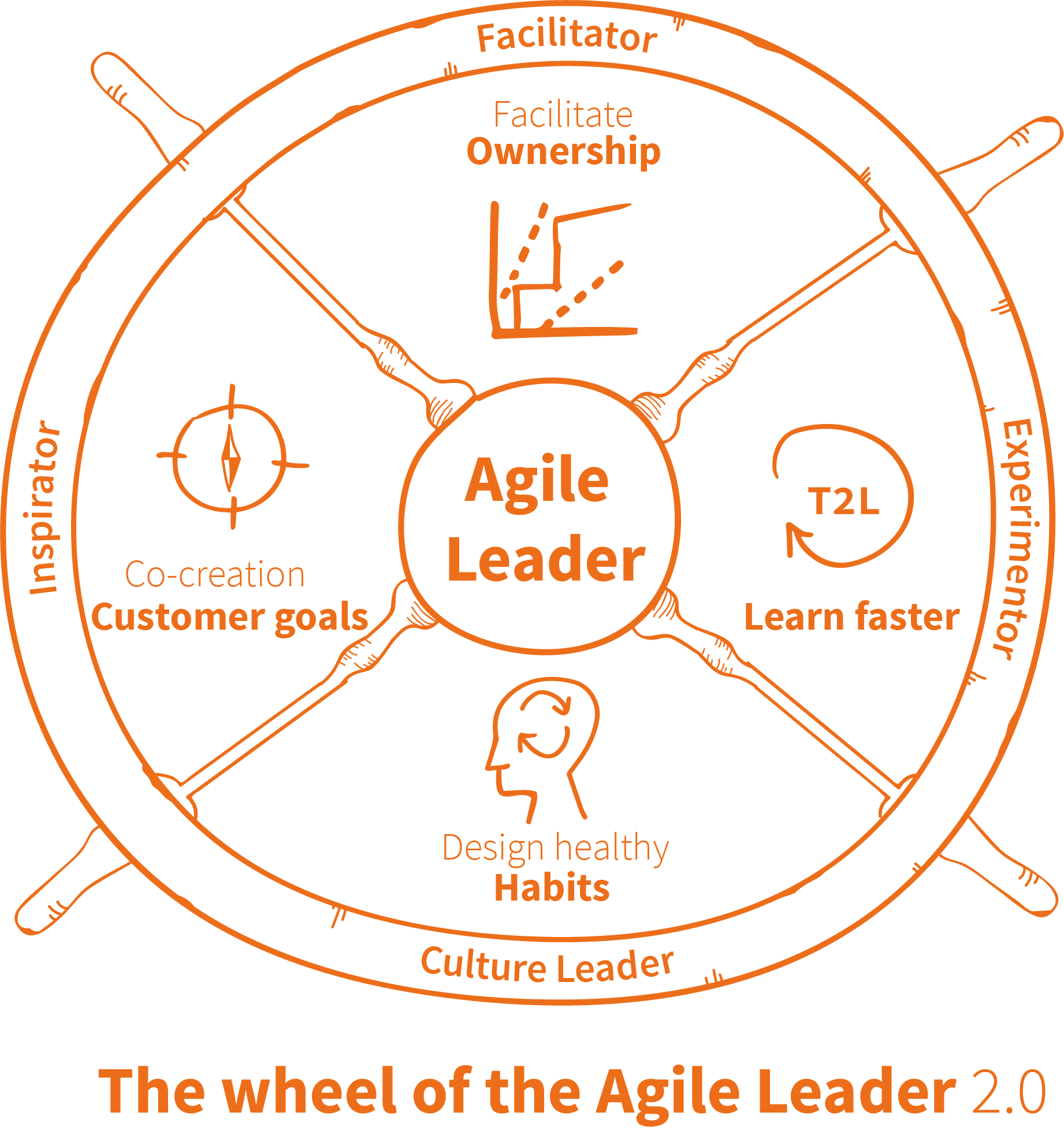 The wheel of the agile leader
